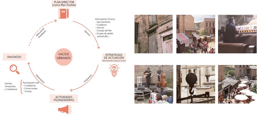 Figura 12: Propuestas. Los procesos de activación urbana.