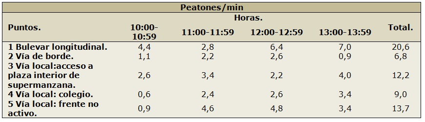 Figura 13. Tabla de conteo en Valdebernardo (Elaboración propia, 2017).
