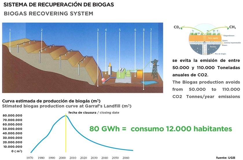 Figuras 12 y 13: esquema de captación del biogás. Curva estimada de producción de biogás