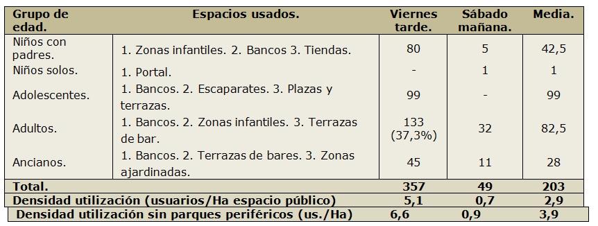 Figura 14. Tabla de registro de uso estancial en Valdebernardo. (Elaboración propia, 2017).