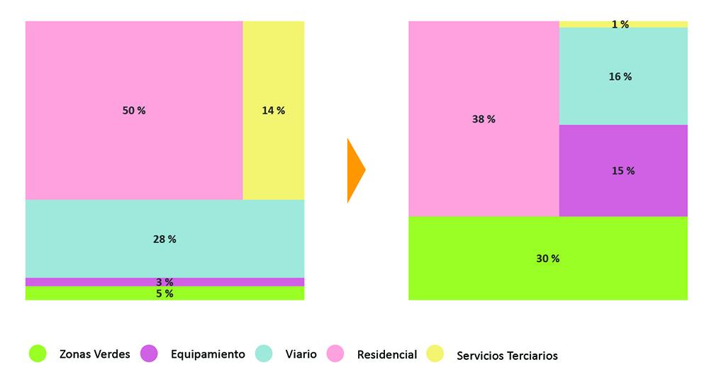 Figura 15. Comparativa uso del suelo en planemiento convencional y en La Solana
