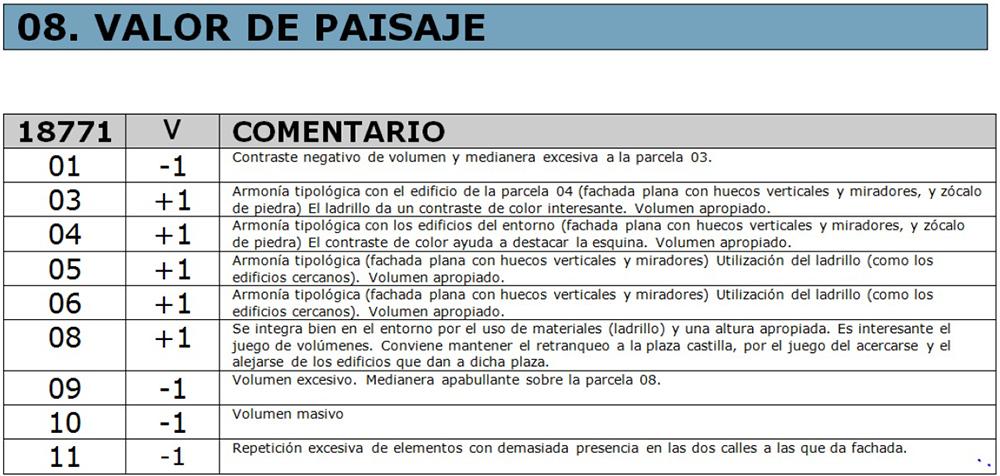 Figura 17. Ejemplo de ficha de valoración de Manzana. Valor de Paisaje.