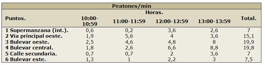 Figura 18. Tabla de conteo en Las Tablas. (Elaboración propia, 2017).
