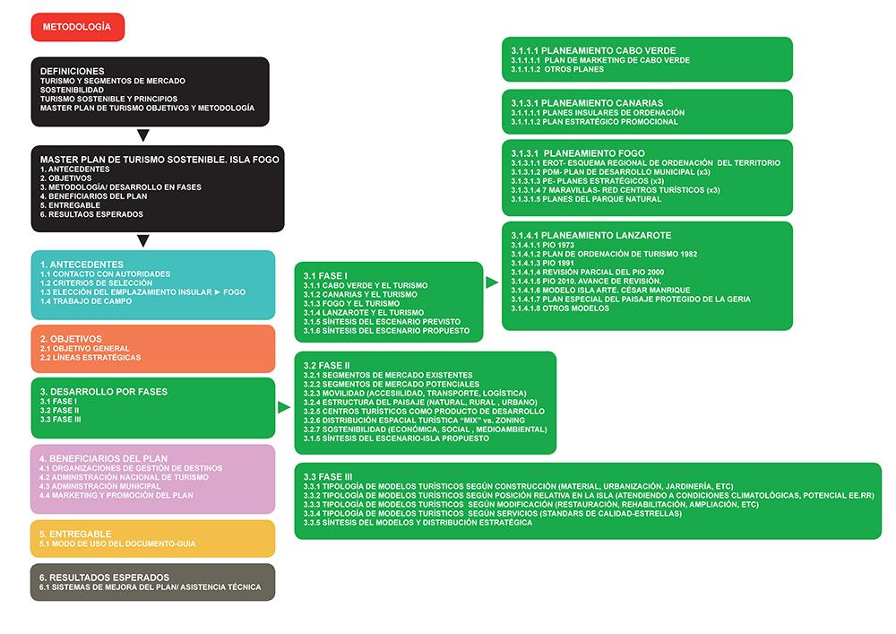 Figura 1. Metodología del proyecto del documento EFFOGO.