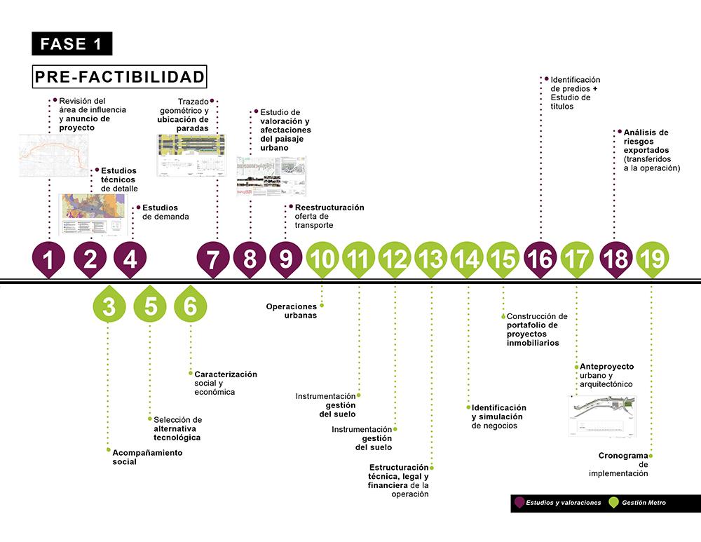 Figura 2. Ruta Metodológica de los Corredores Urbanos de Movilidad, Fase 1 Prefactibilidad. Fuente: Empresa de Transporte Masivo del Valle de Aburrá Ltda., Metro de Medellín.