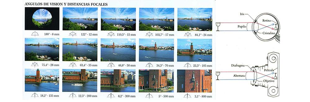 Figura 2. Ángulos de visión y distancias focales para la captación visual fotográfica.