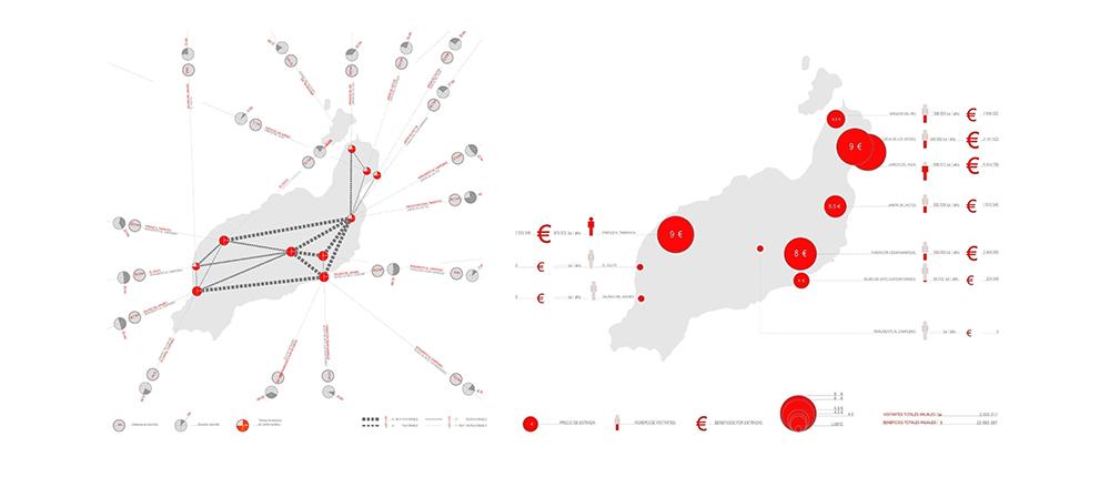 Figura 2. Estudio analítico sobre los Centros de Arte, Cultura y Turismo de la isla de Lanzarote.