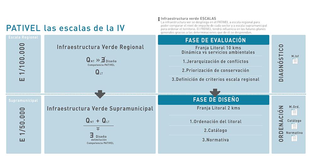 Figura 3. Escalas de la Infraestructura Verde del PATIVEL. A escala regional se desarrolla el diagnóstico territorial, a escala supramunicipal se plantea la ordenación del territorio.