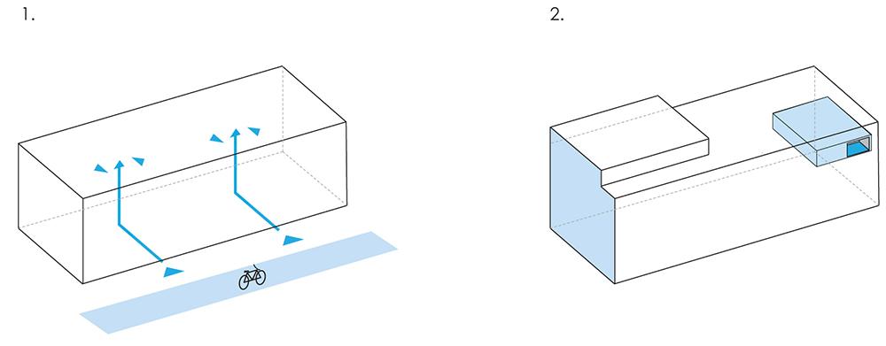 Figure 43: Schéma typologies secteur C1