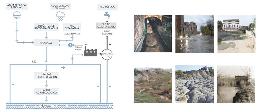 Figura 4: Propuesta. El ciclo del agua.