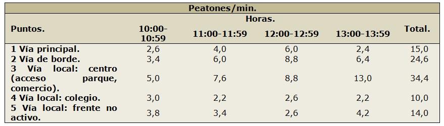 Figura 7. Tabla de conteo en Santa Eugenia. (Elaboración propia, 2017).