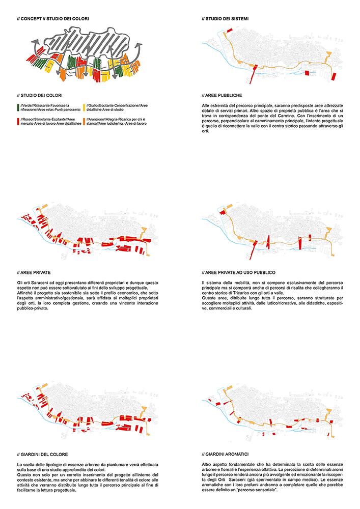 Figura 8. De izquierda a derecha, de arriba abajo, concepto de proyecto; sistema de áreas públicas; sistema de jardines de colores; sistema de jardines aromáticos.