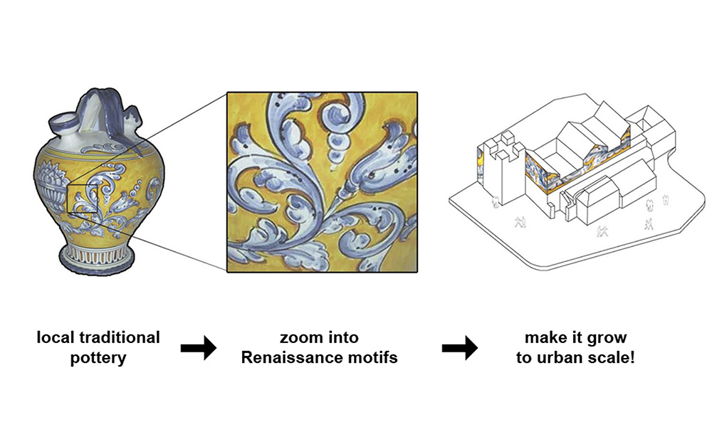 Figura 8: Esquema de la idea de proyecto.