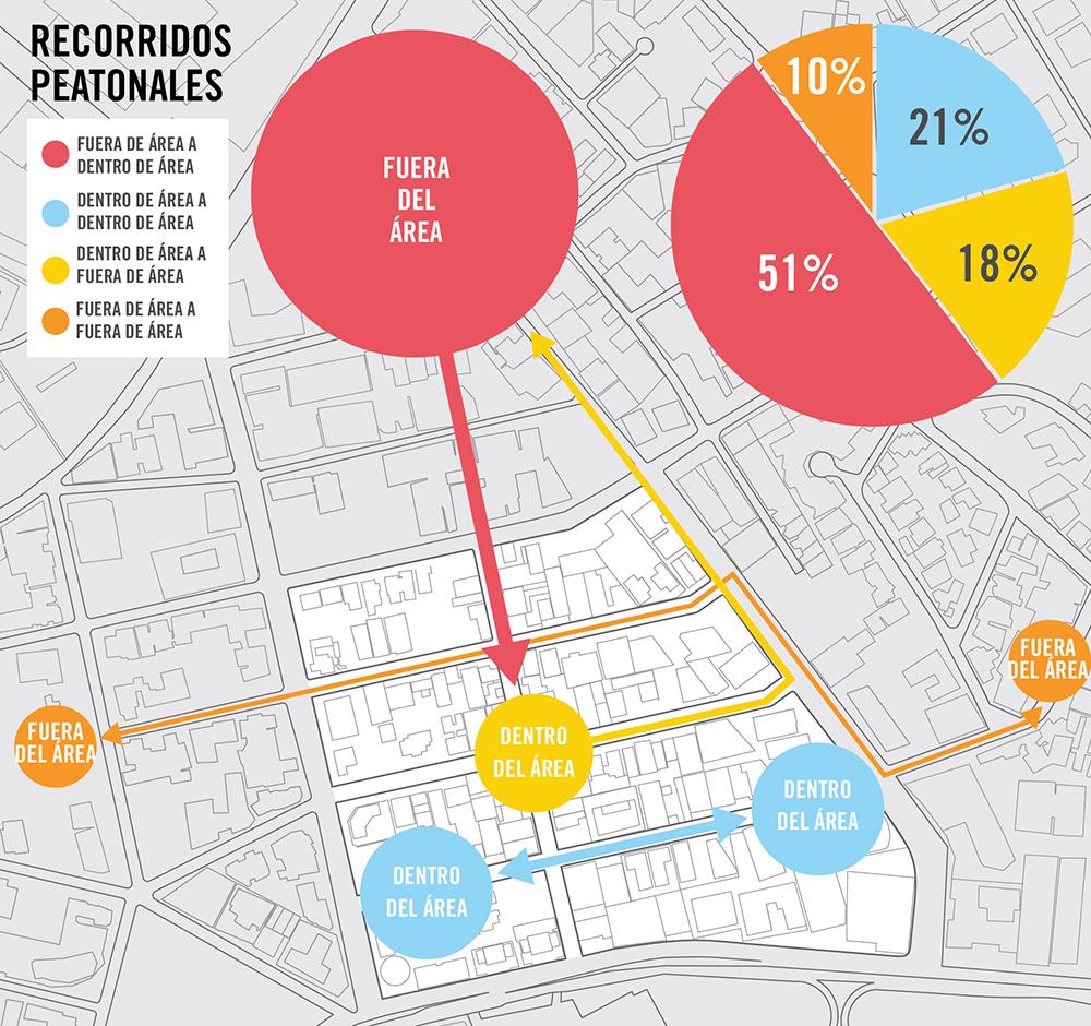 Figura 17. Infografía muestra el resultado del estudio de movilidad peatonal. Infografía realizada por Forzacreativa.