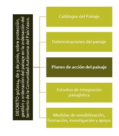 Figura 1. Esquema de la estructura de la planificación sobre el paisaje según el DECRETO 90/2014, de 3 de junio, sobre protección, gestión y ordenación del paisaje en la ordenación del territorio de la Comunidad Autónoma del País Vasco. Elaboración propia ARAUDI SLP