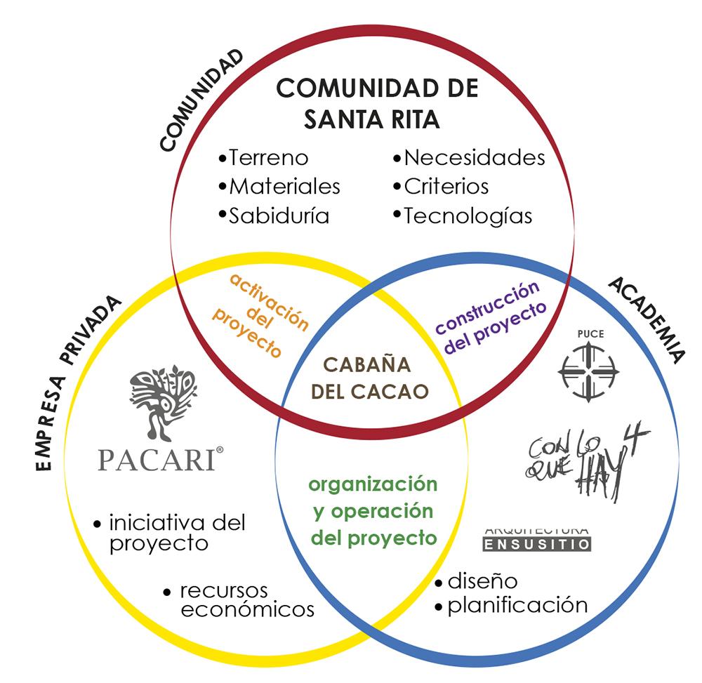 Figura 12. Actores en los procesos del Balconcito de Ambato.