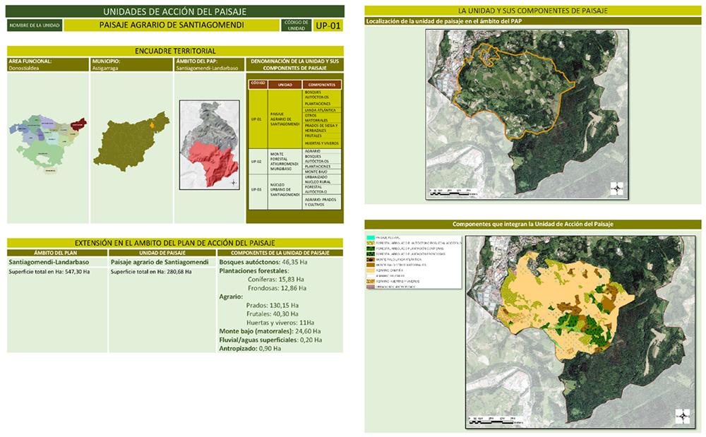 Figura 14: Ficha de Unidades y componentes del paisaje. Elaboración propia ARAUDI SLP