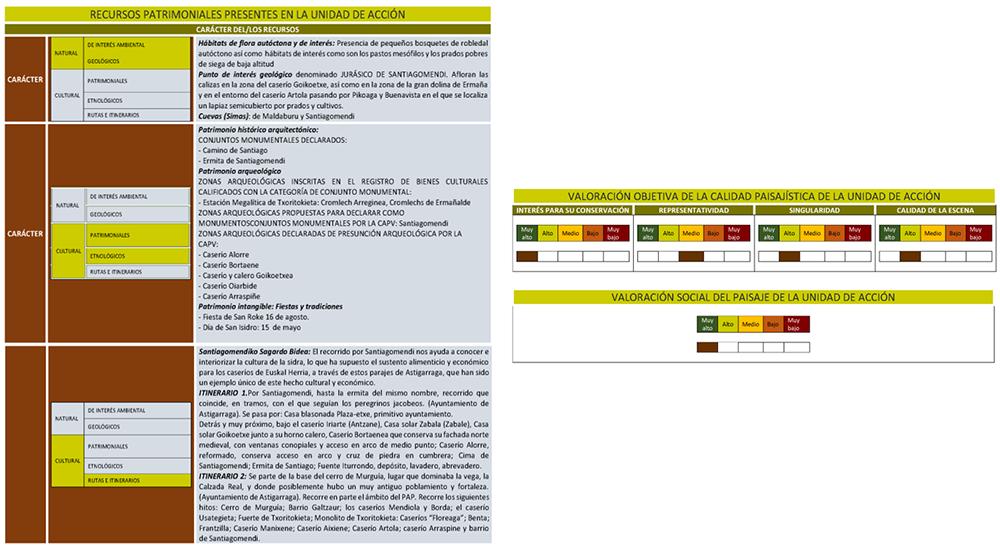 Figura 19: Ficha de Unidades y componentes del paisaje. Elaboración propia ARAUDI SLP