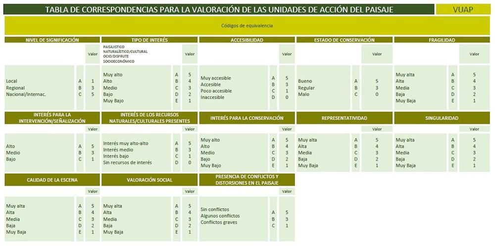 Figura 20: Indicadores para la valoración de las unidades de paisaje. Elaboración propia ARAUDI SLP