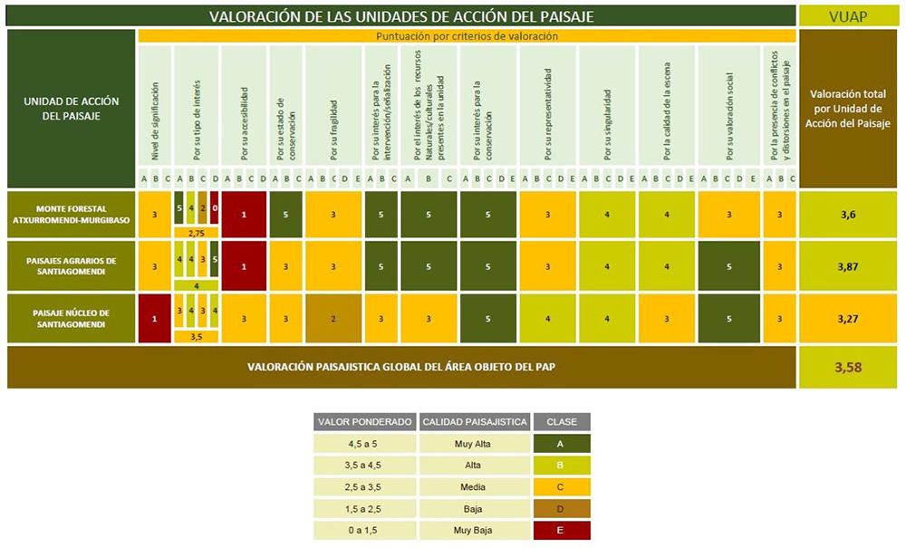 Figura 21: Matriz de valoración de las unidades de paisaje. Elaboración propia ARAUDI SLP