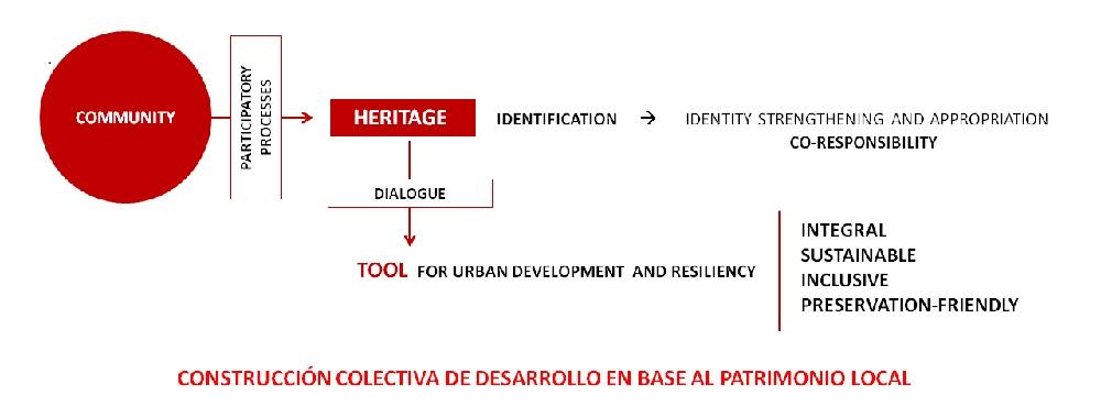 Figura 6: Objetivo General VIVE ALAMEDA, IMP (2016) – Instituto Metropolitano de Patrimonio, 2016