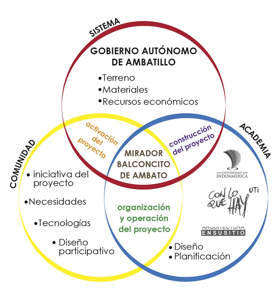 Figura 7. Actores y compromisos en los procesos de la Cabaña del Cacao.