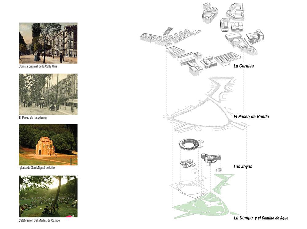 Figura 11. Diagrama conceptual de los diferentes elementos espaciales de la ordenación urbana en relación con los espacios de referencia de la ciudad de Oviedo en los que se inspiran