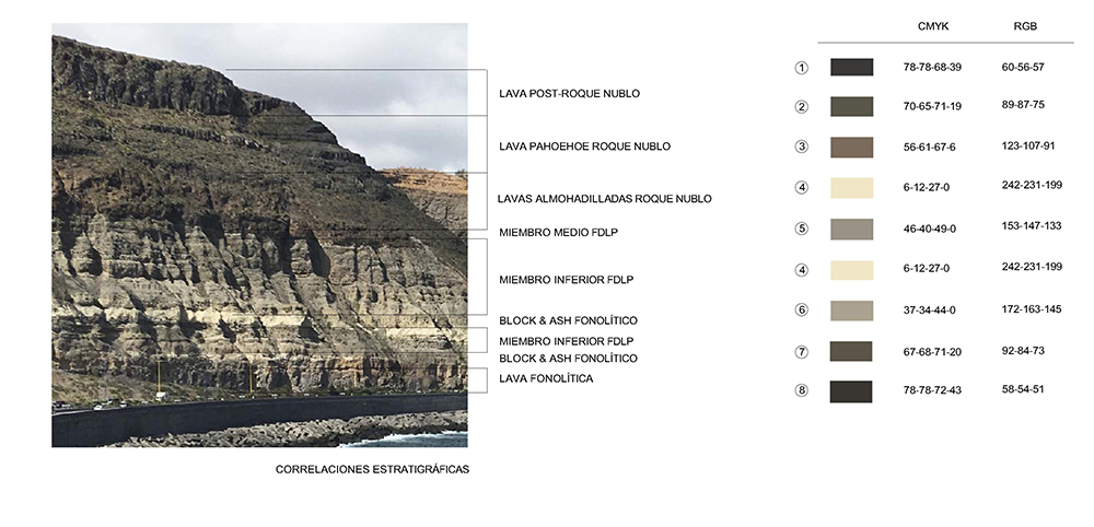 Figura 12. Corte Geológico El Rincón y paleta cromática