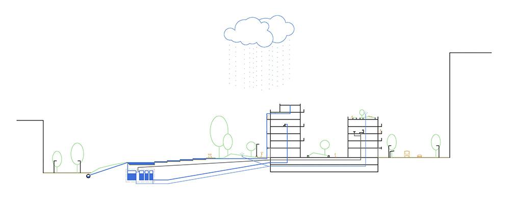 Figura 28. Sección conceptual del ciclo del agua con el sistema de canalización de las aguas de escorrentía hasta la acequia del Camino de Agua y su acumulación en depósitos subterráneos o en la lámina de agua