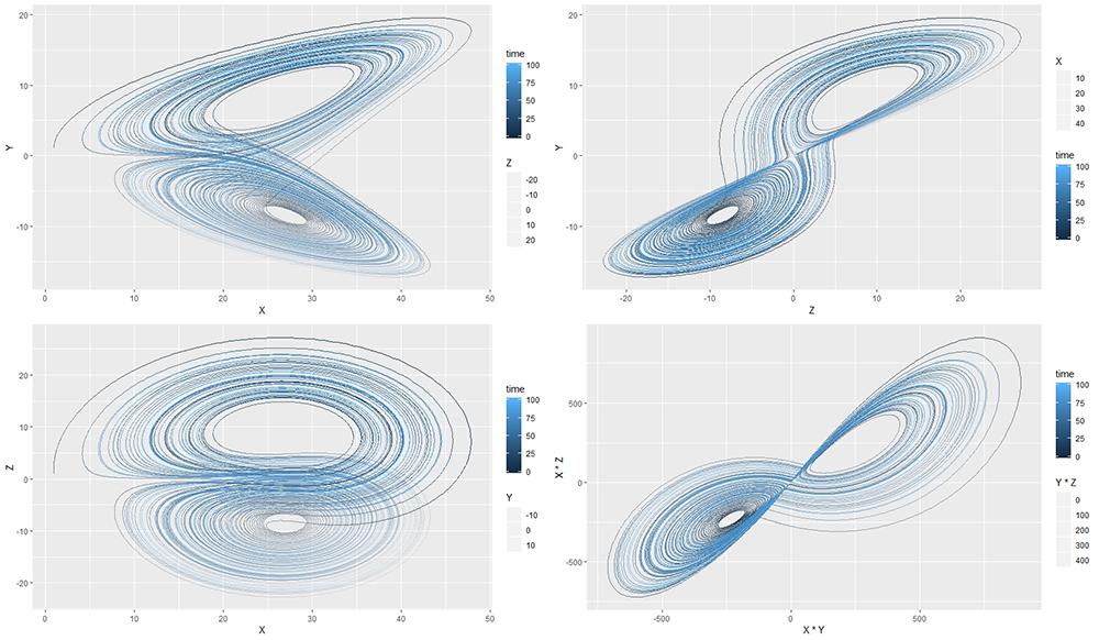 Figura 1. Teoría del Casi. Gráficas de Lorentz Atractor. Fuente: Elaboración propia con código abierto de R, realizadas en R-Studio.