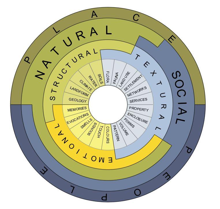 Figura 3. Esquema de dinámicas y procesos de paisaje. Modificado a partir de Borobio et al, 2014