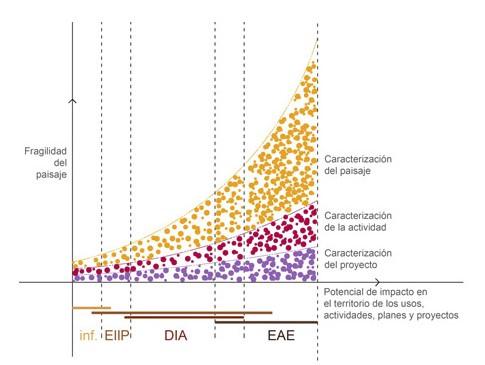 Figura 9. Matriz de gradientes de intensidad del estudio. Principio de proporcionalidad. Fuente: Borobio et al, 2012
