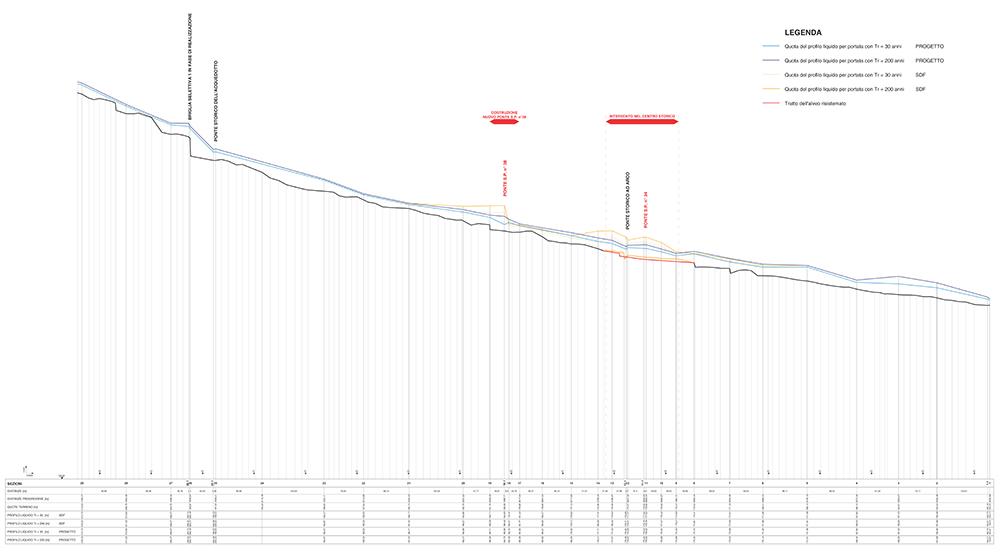 Figura 8. Perfil hidráulico del torrente Pignone, señalando en rojo los tramos sobre los que se intervendrá.