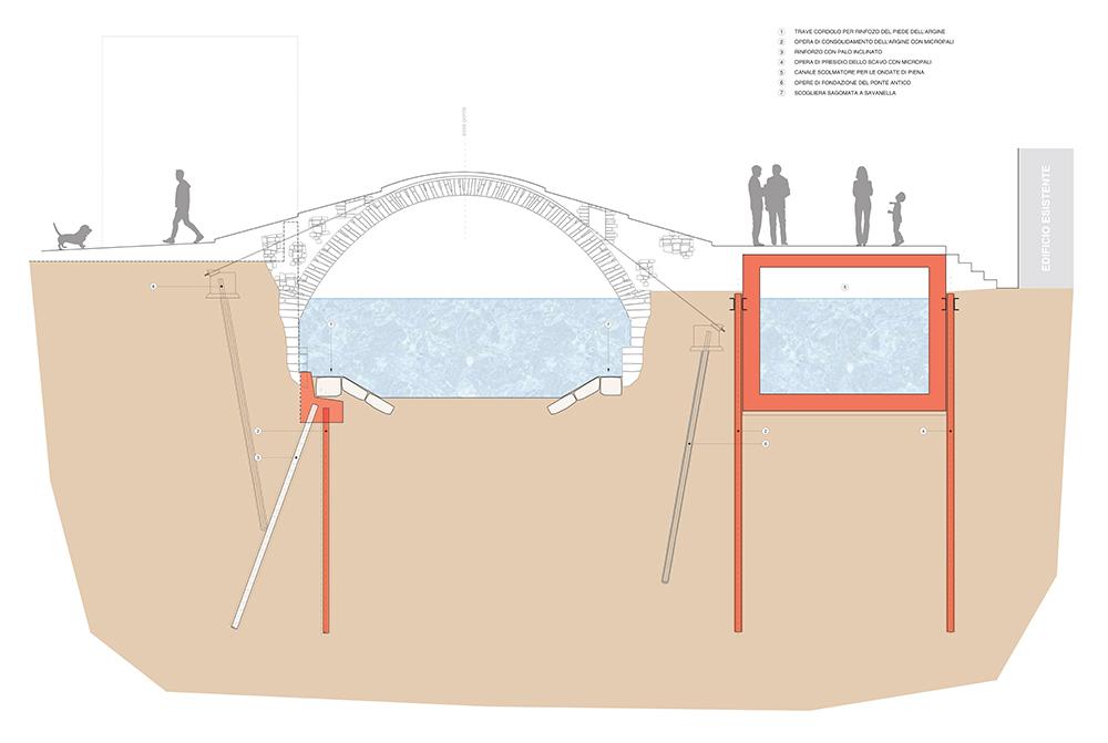 """Figura 9. Sección de proyecto en el que se aprecia la proximidad entre las obras del proyecto (en rojo) y la obras estructurales previstas para la reconstrucción del """"Ponte storico""""."""