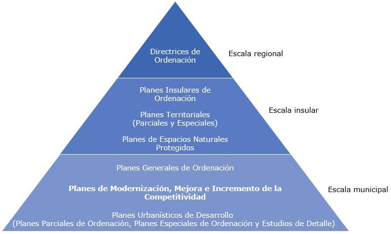 Figura 1. Estructura del sistema de planeamiento de Canarias tras la modificación del artículo 31.1 del Decreto Legislativo 1/2000, de 8 de mayo, por el que se aprueba el Texto Refundido de las Leyes de Ordenación del Territorio de Canarias y de Espacios Naturales de Canarias. Fuente: elaboración propia.
