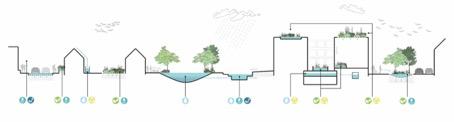Figura 7. Soluciones basadas en la naturaleza (SBN).(Del Pozo, C, Rey Mellado, R; 2016).