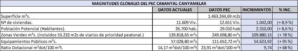 Figura 2. Cuadro Sinóptico: Magnitudes Globales: Situación Actual y tras las Previsiones del PEC Cabanyal-Canyamelar.