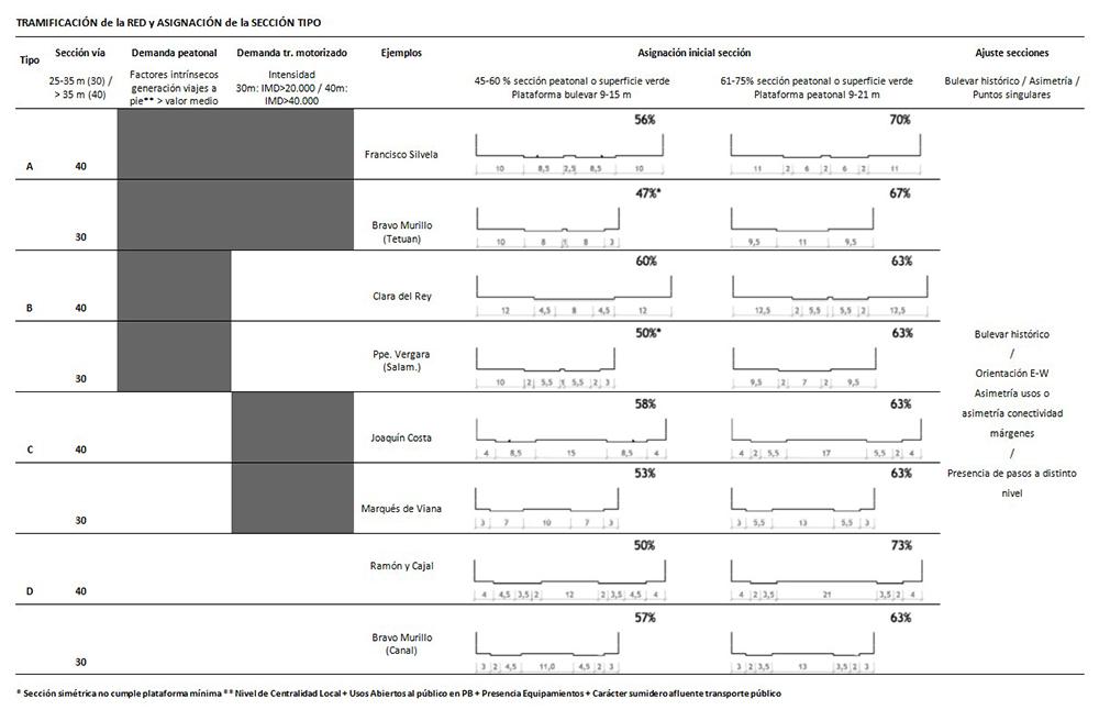 Tabla 1. Selección de sección-tipo, según demanda peatonal, demanda motorizada y sección disponible