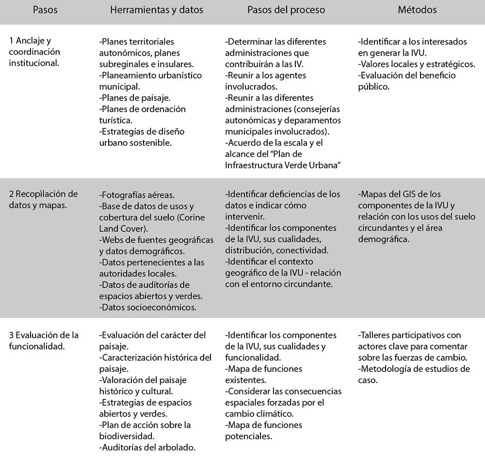 Figura 6: Tabla resumen del proceso de implementación de una red de infraestructura verde urbana. (Del Pozo, C, Rey Mellado, R; 2016).