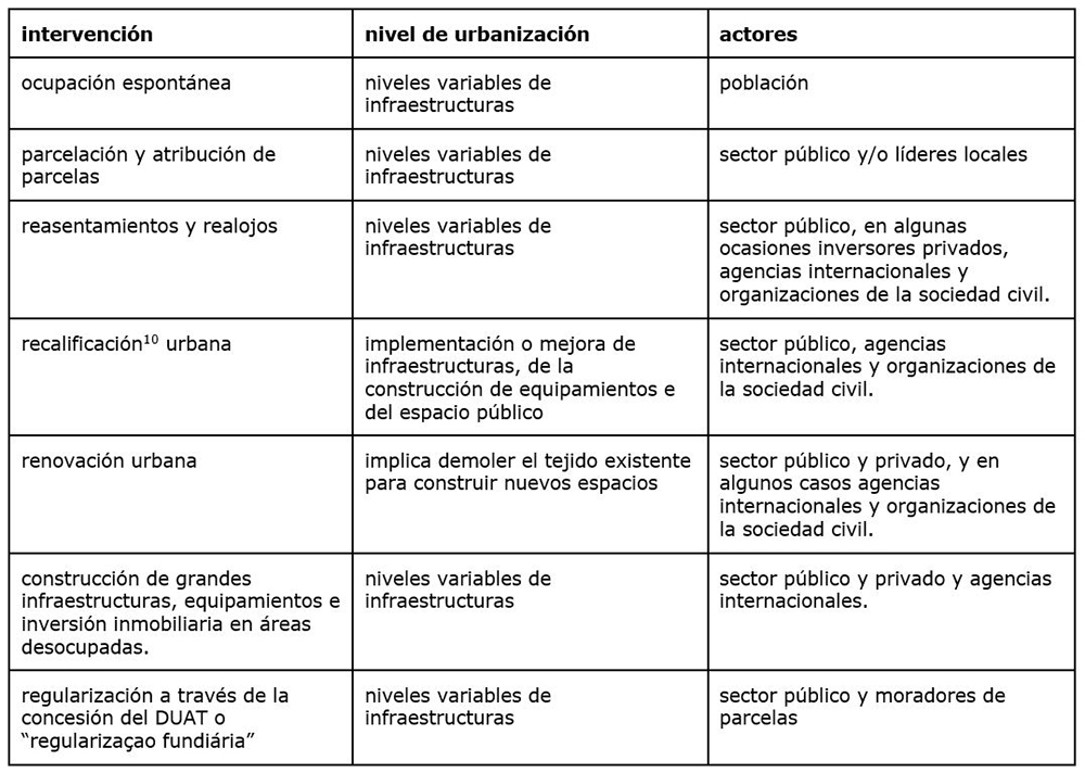 Figura 2. Tabla elaboración propia con base a los datos de Jorge & Melo, ASF y CMM.