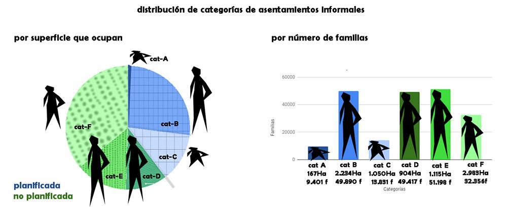 Figura 3: Infografía elaborada por María Nidia Balbuena y Xavier Palacín Domínguez (ASF) con datos de la Estrategia y Metodología de Intervención en Asentamientos Informales del CMM.