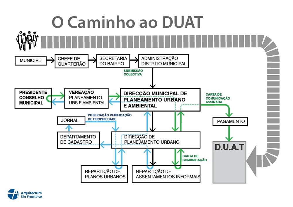 Figura 4: Diagrama sobre el proceso de atribución de DUAT en los diferentes departamentos del Municipio. Elaborado por el Municipio y ASF para facilitar la comprensión a la comunidad.