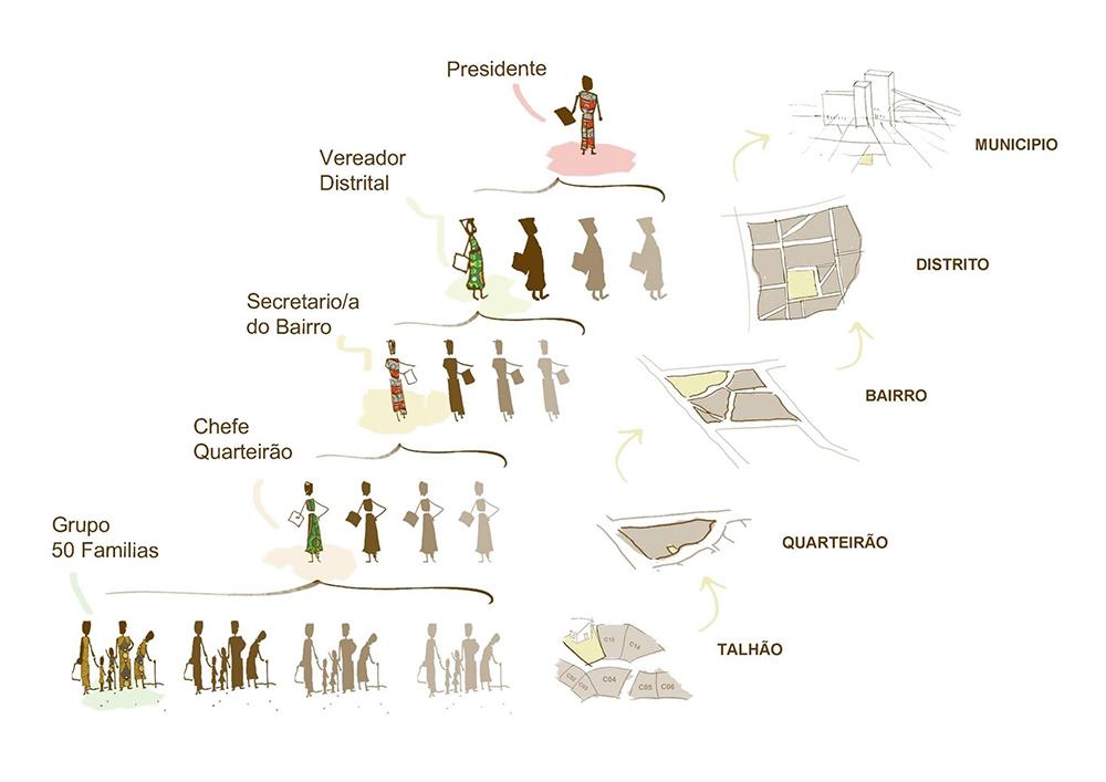 """Figura 6. Representación gráfica de la organización administrativa urbana en los barrios de Maputo. La unidad más pequeña de toma de decisiones son los """"talhões"""", conjuntos de unas 50 familias, en los que aún prevalece la tradicional estructura comunitaria subsahariana. Elaborado por Mariona Planiol ASF."""