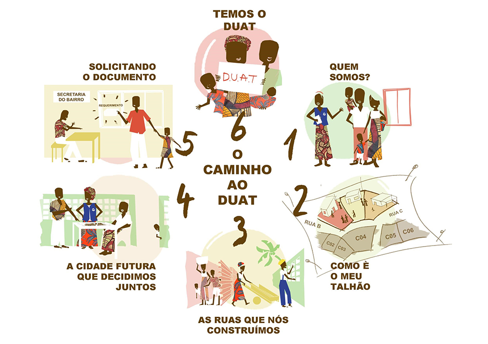 Figura 9: Representación gráfica del método 6 pasos para la tramitación y adjudicación del DUAT, título de derecho al uso y aprovechamiento de la tierra. Por Mariona Planiol