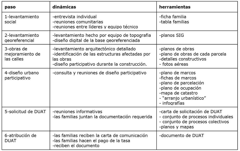 Figura 10. Tabla sobre el Método hacia el DUAT con las herramientas y dinámicas utilizadas de cada paso. Elaborada por Arquitectura sin Fronteras