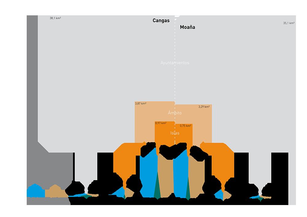 Figura 12. Gráfica: concentración de esfuerzo presupuestario y densidad de población del ámbito de actuación, autor: Estudio Rurban