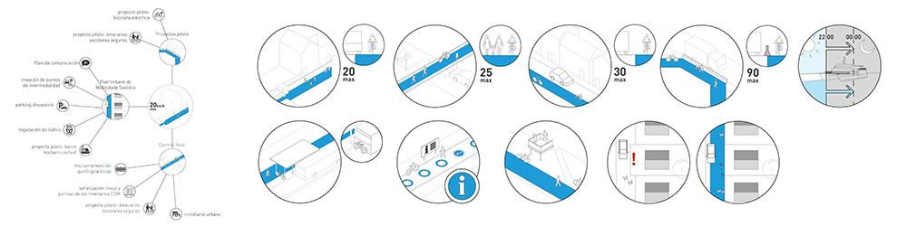 """Figura 16. Esquema de las líneas de actuación correspondientes al Objetivo Estratégico """"Conectividad entre tejidos urbanos y movilidad"""", autor: Estudio Rurban"""
