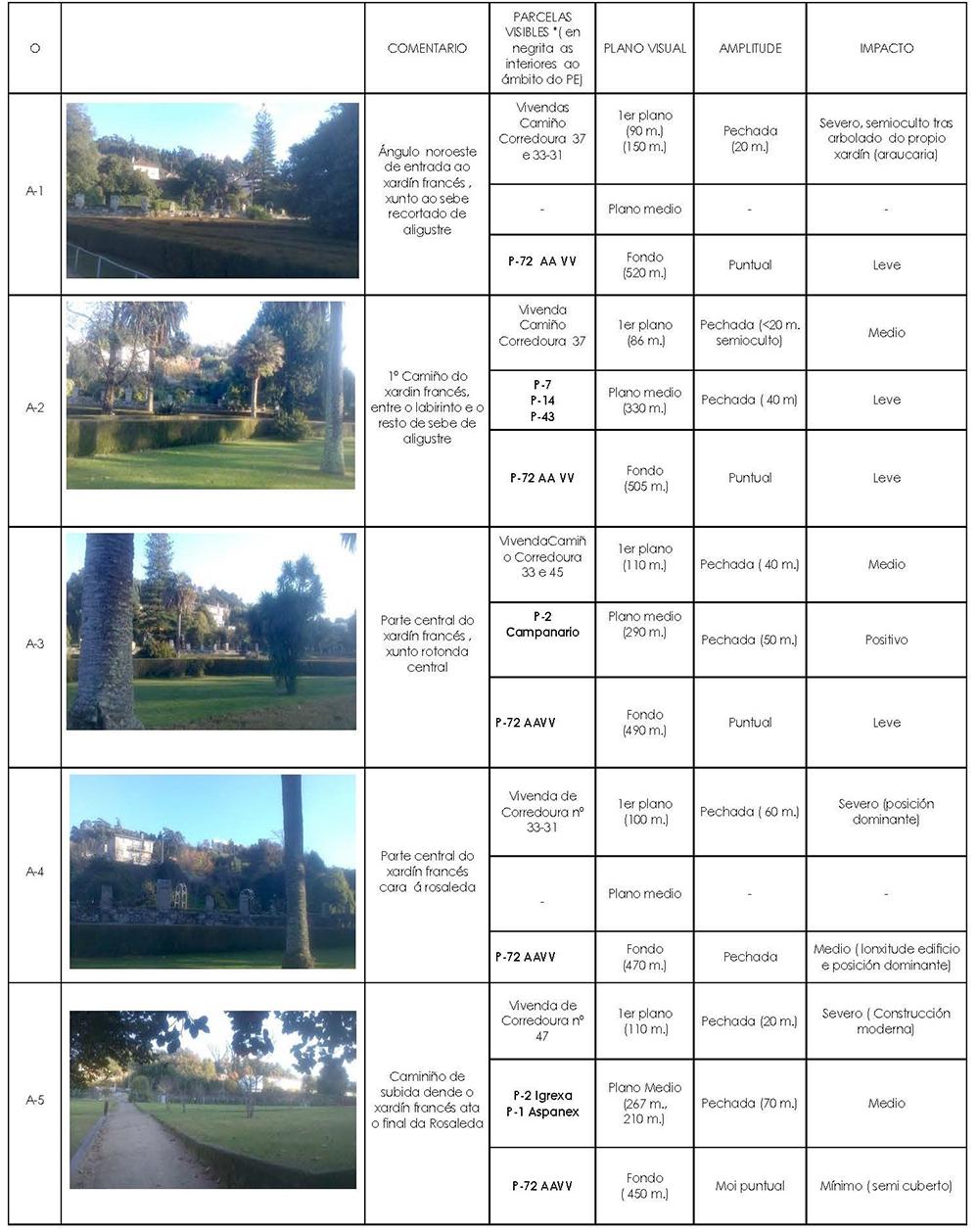 Figura 18. Fichas de análisis de las visuales desde los puntos A (desde los jardines) y punto B (acceso al pazo)