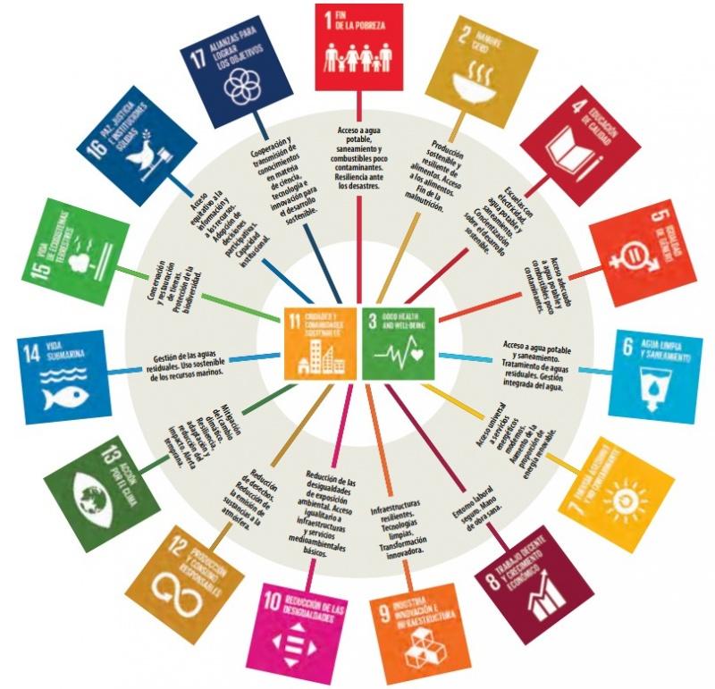 Objetivos de Desarrollo Sostenible y vínculos entre el medio ambiente y la salud
